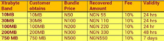 MTN Xtrabyte: Borrow Data Bundle And Pay Later On MTN