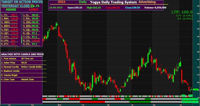 Yogya Daily Trading System
