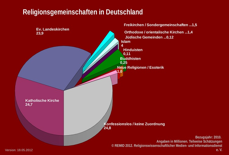 Religion in Deutschland und der Welt