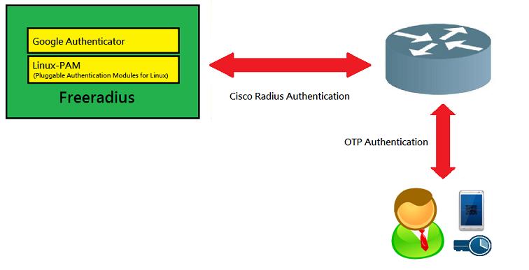 xrcd2 網路小頑童: Cisco Radius + OTP