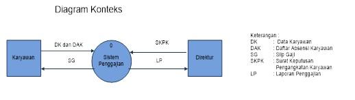 Pengertian sistem akuntansi informasi 2016 penjelasan dari diagram konteks ini adalah sistem penggajian adalah sebagai berikut ccuart Gallery