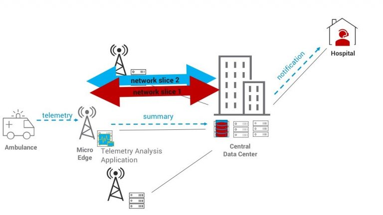 TeleHealth: A Mission Critical 5G Use Case | DELL EMC Study