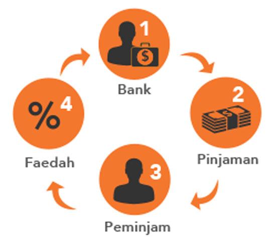 Perbezaan pinjaman konventional (biasa) dengan pinjaman islamik