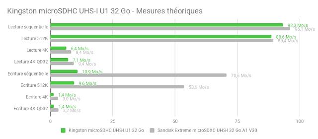 Kingston microSDHC UHS-I U1 32 GB memory card: A slow write