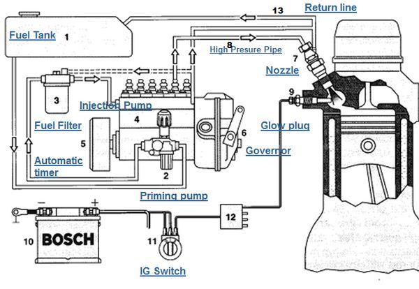 Sistem Pengapian Mesin Diesel - Komponen Dan Cara Kerja