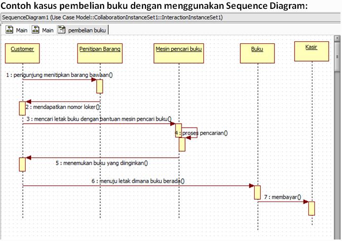 Contoh Soal Dan Jawaban Sequence Diagram - IlmuSosial.id