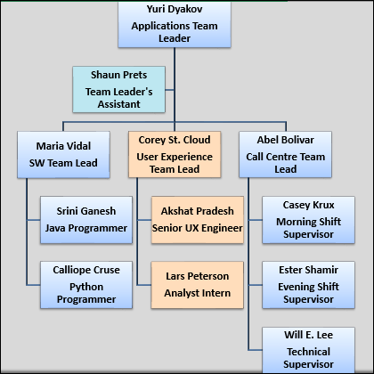 Organization Chart Excel
