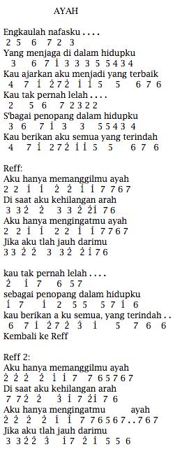Not Angka Pianika Lagu Seventeen Ayah