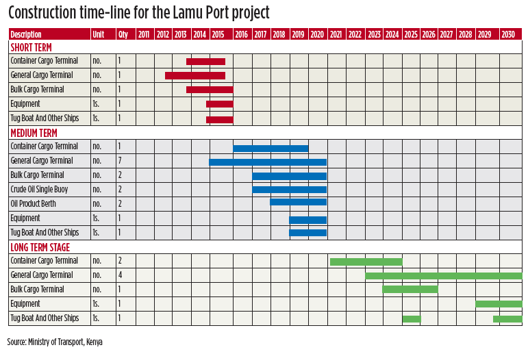 Project Timeline Template Excel Free