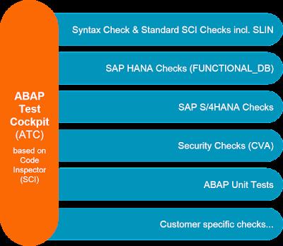 SAP ABAP Central: 2016