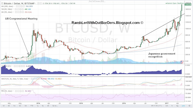Bitcoin price chart showing 2 event that sends price to parabolic rise