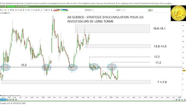 Analyse technique investisseurs et traders [15/03/18] $ab
