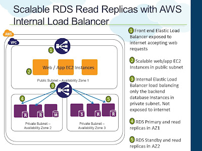 Scalable RDS Read Replicas with AWS Internal Load Balancer