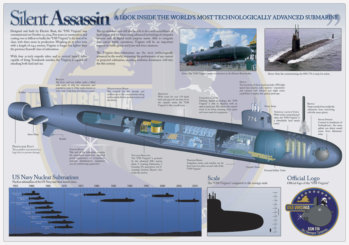 Submarine - Wikipedia