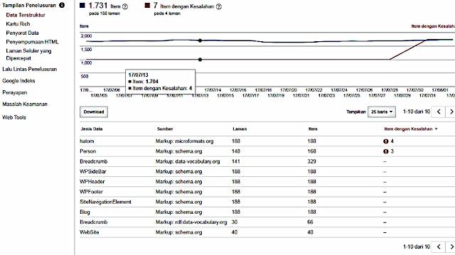Memperbaiki Kesalahan Hilang Update dan Hilang Author Pada Google webmaster Tool