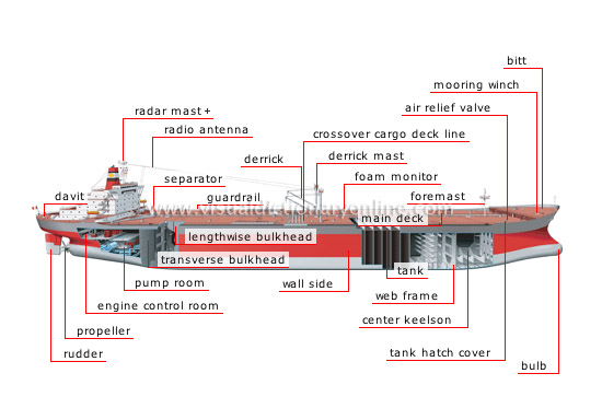 Tanker on Car Parts Names With Diagram