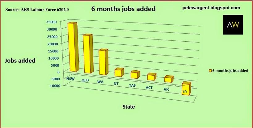 Severe recession