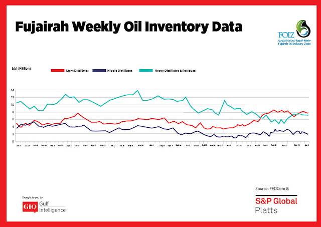 Chart Attribute: Fujairah Weekly Oil Inventory Data (Jan 9, 2017 - April 2, 2018) / Source: The Gulf Intelligence