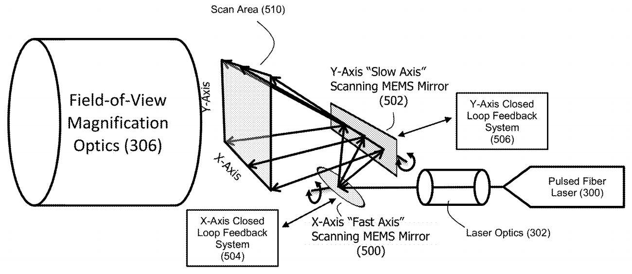 Image Sensors World: Aeye Adaptive Scanning LiDAR Patents