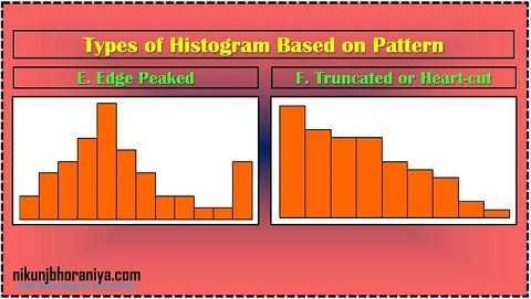 Truncated or Heart-cut Histogram in 7 QC Tools