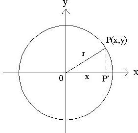 gambar Persamaan lingkaran dengan berjari-jari r dan  pusat (a b)
