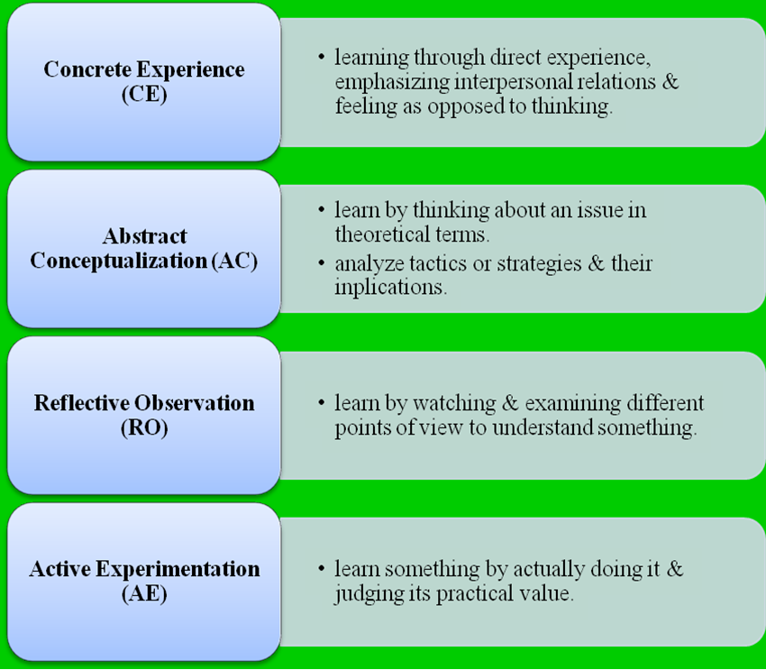 Kolb learning style inventory accommodating ideas