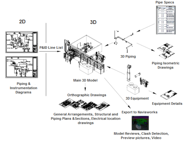 AutoCAD Plant 3D - แนะนำโปรแกรมเขียนแบบงานท่อ | Cadlearningonline