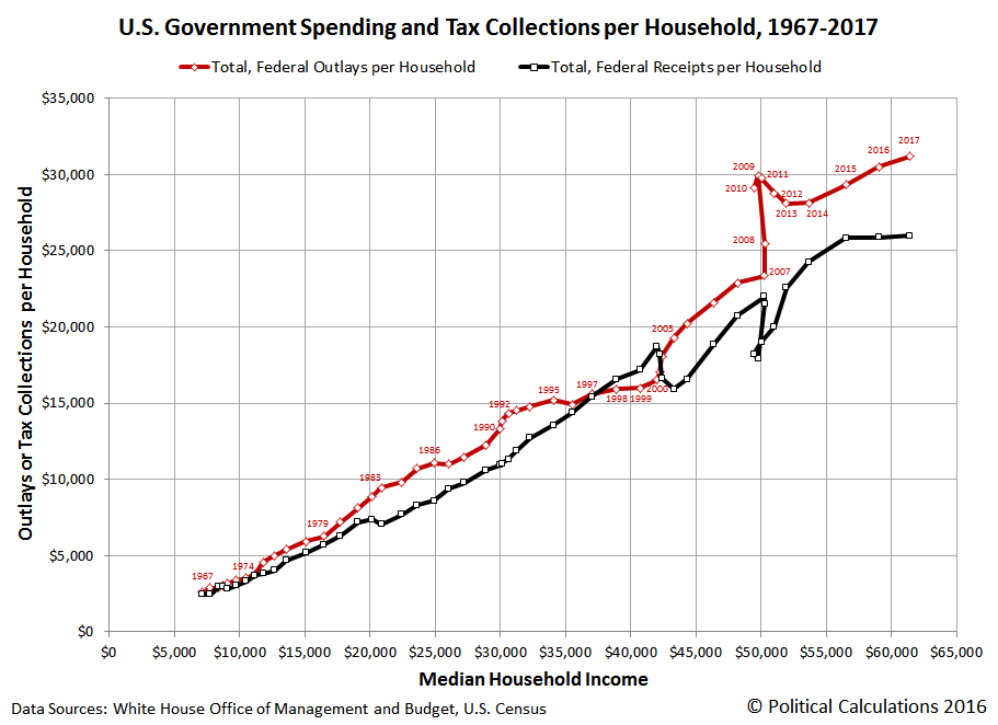 U.S. Government Spending and Tax Collections Per Household Versus Median Household Income, 1967-2017