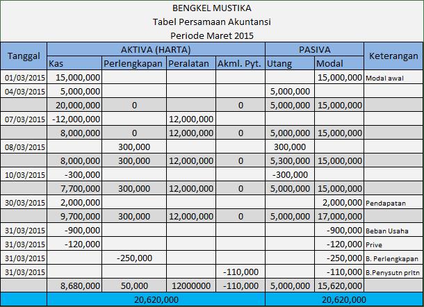Langkah-langkah membuat tabel persamaan akuntansi