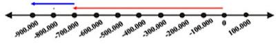 Soal dan Pembahasan Matematika Membandingkan Bilangan Bulat Ayo Kita Berlatih 1.2 Kelas 7 Kurikulum 2013