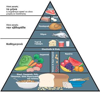 piramida mesogeiakis diatrofis