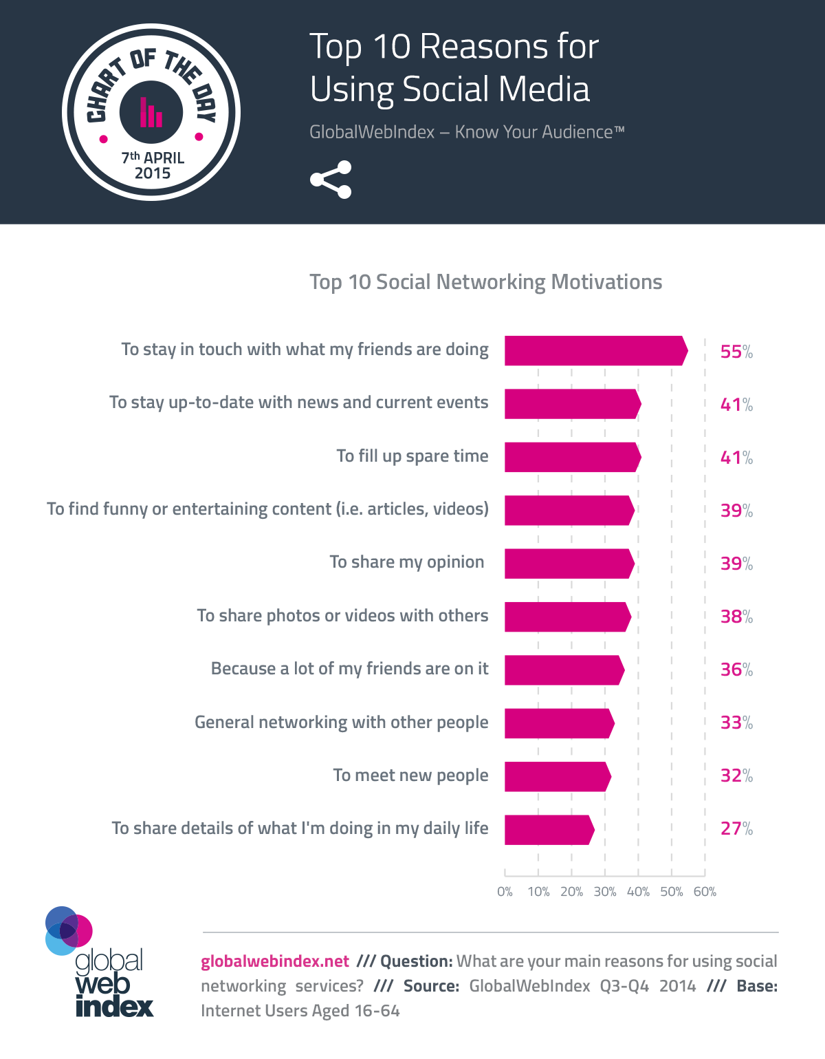 Top 10 Reasons for Using #SocialMedia - #infographic