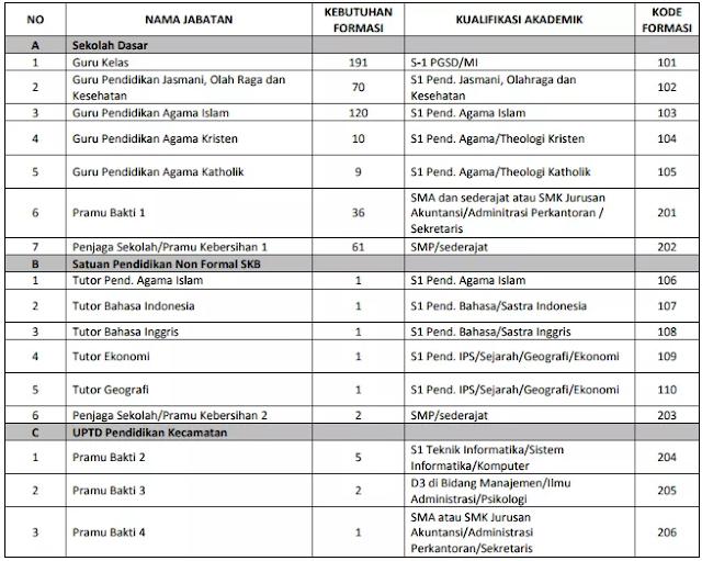 Lowongan Kerja Non PNS Dinas Pendidikan Kota Semarang 2018