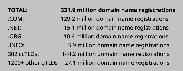 Summary as of  Q2 2017 (June 30, 2017) domain name registrations globally