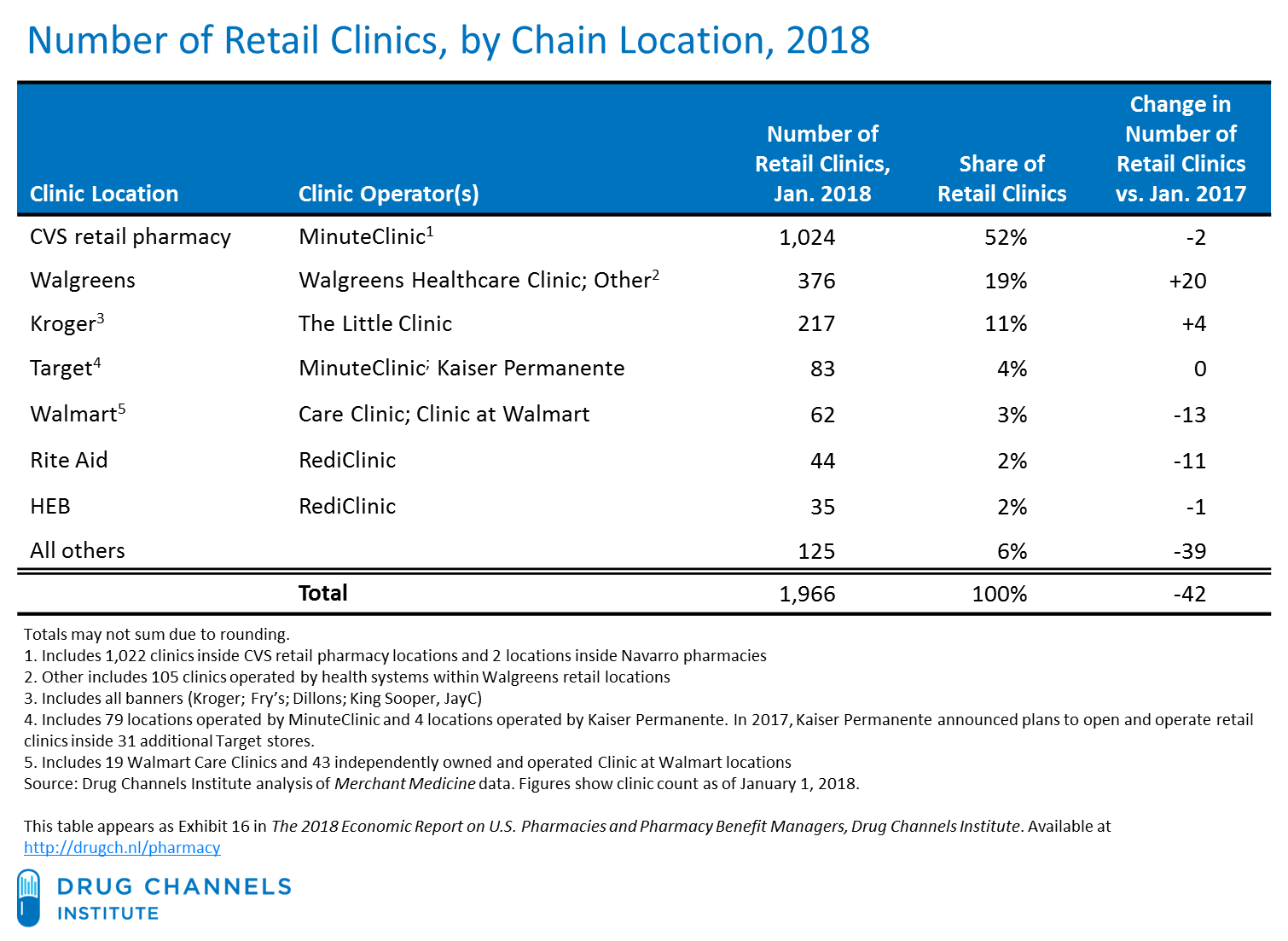 drug channels as cvs aetna looms retail pharmacy clinic growth stalls