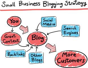 Complete Guide : Online Business कैसे करे और करने के तरीके सीखे | blogging kya hai?