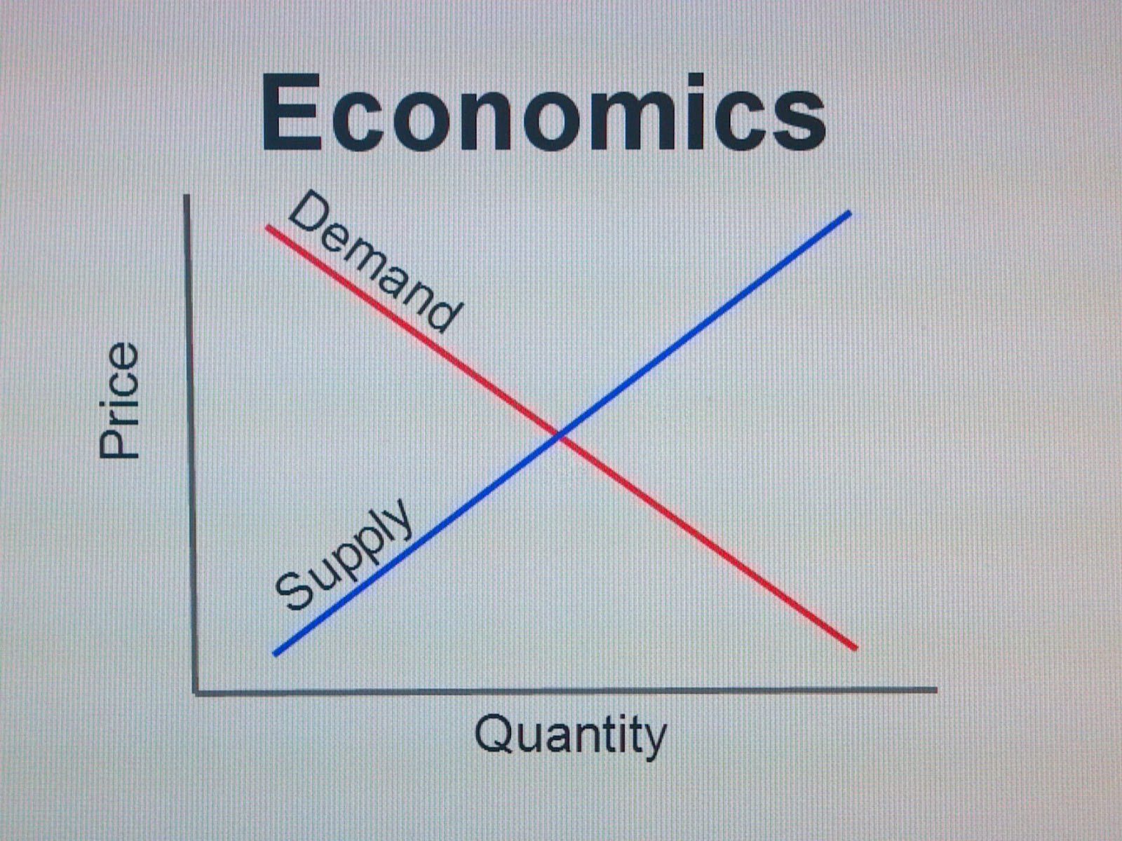 Supply And Demand Plot