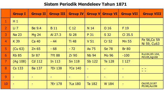 mendeleev membuat tabel unsur kimia dengan menggolongkan berdasar komponen dan juga berat namun dalam penelitian penggolongannya tersebut dia mengalami - Tabel Periodik Ukuran Besar