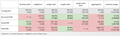 NoSQL benchmark table