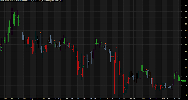 Line Chart Green Red Dot Trading System