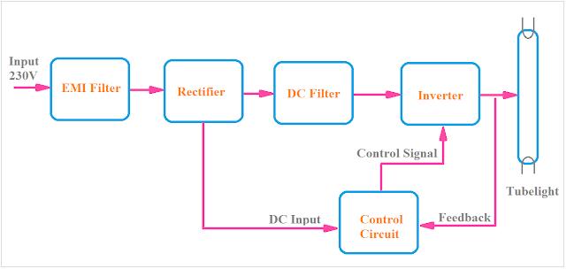 Electronic Ballast Circuit, Electronic Ballast block diagram