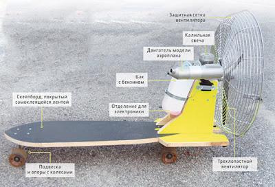 Скейтборд с пропеллером своими руками