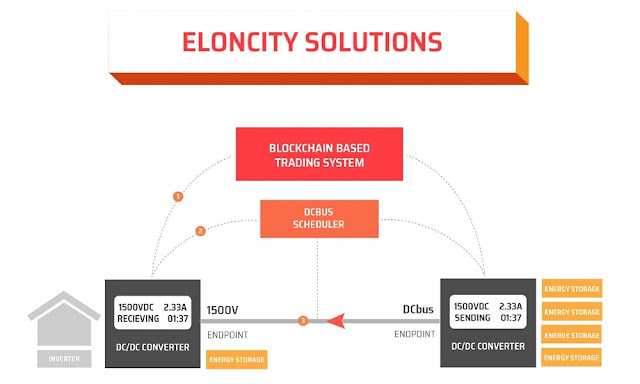 The Overview of Eloncity ICO Project