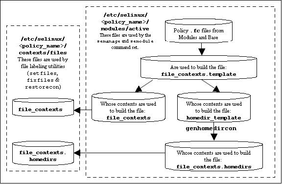 file_contexts