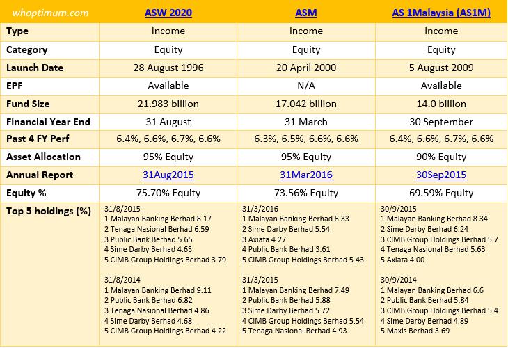Dividen Amanah Saham 1 Malaysia 2016   pnb announces