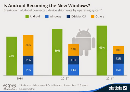 Android Vs Apple - Result is Android win How?