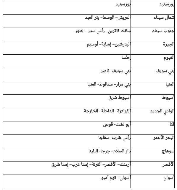 التقديم لوظيفة معلم مساعد (قرآن كريم) بالازهر الشريف بالمحافظات التاليه خلال شهر (5 - 2018)