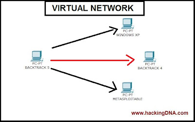 VIRTUAL NETWORK ON BACKTRACK 5
