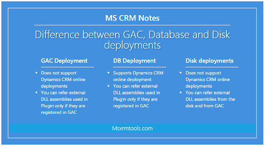 Difference between GAC, Database and Disk deployments in Microsoft Dynamics CRM