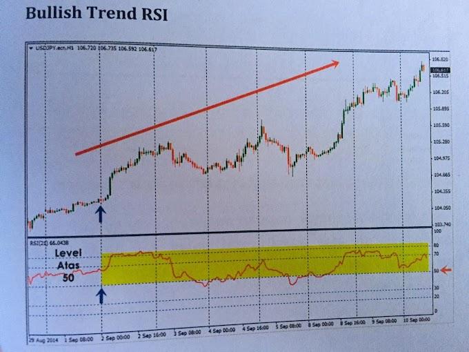Bullish Uptrend bagi Indicator RSI